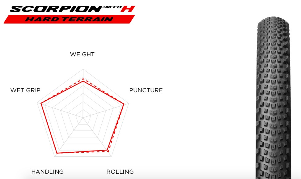 Gomme Pirelli Scorpion H