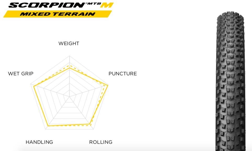 Gomme Pirelli Scorpion M