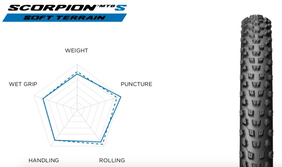 Gomme Pirelli Scorpion S