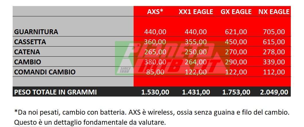Pesi gruppi SRAM Eagle AXS, XX1, GX, NX