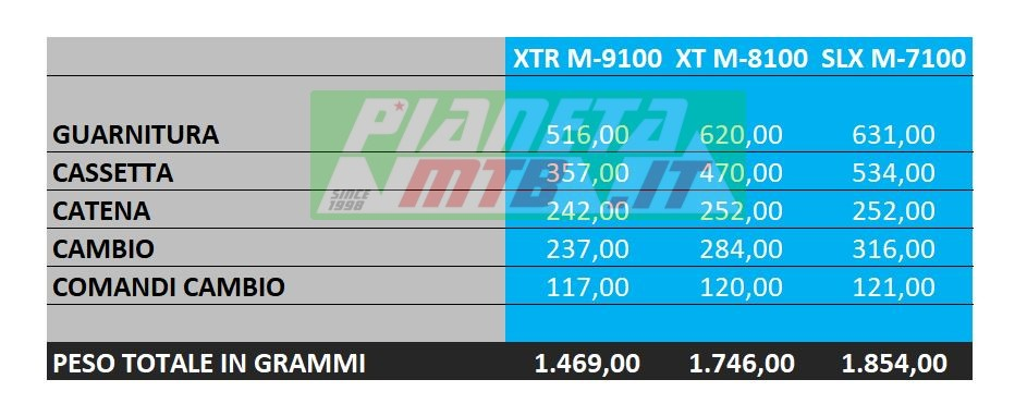 Peso gruppi Shimano XTR, XT, SLX