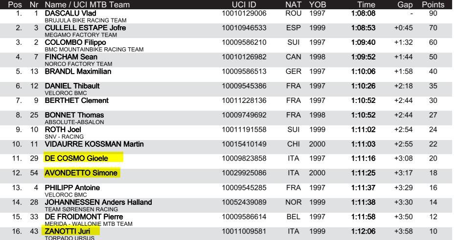 Calendario Rumeno.Coppa Del Mondo Under 23 Il Rumeno Vlad Dascalu Primo Anche