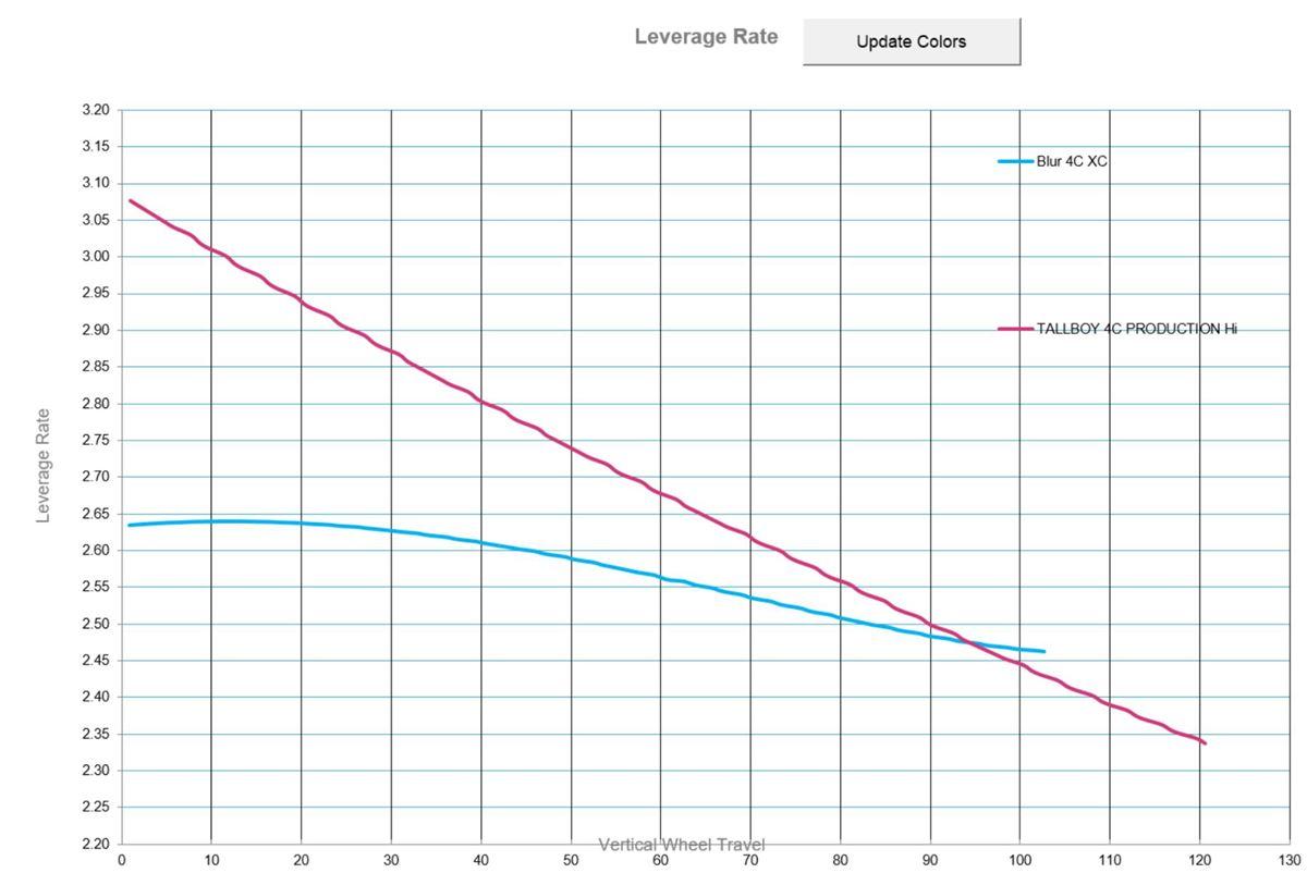 Santa Cruz Superlight - curva di compressione
