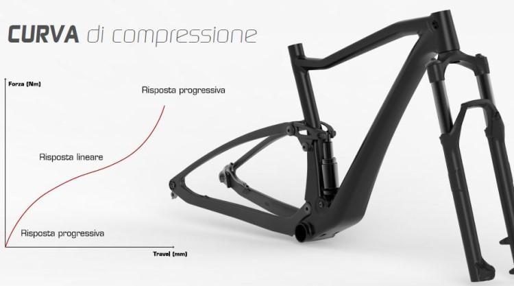 Olympia F1 X curva compressione