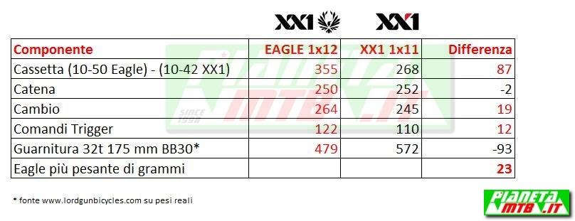 SRAM Eagle vs XX1