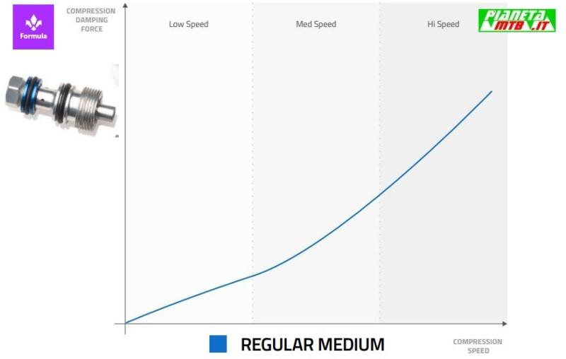 Formula Custom Tuning System - Blu Regular Medium