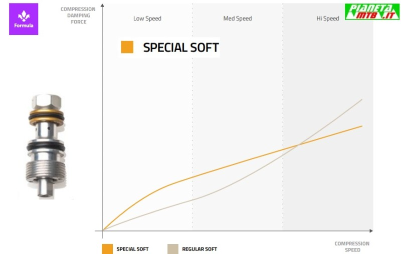 Formula Custom Tuning System - Oro Special Soft
