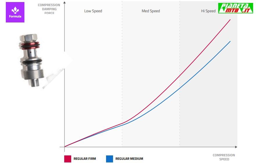 Formula Custom Tuning System - Rosso Regular Medium