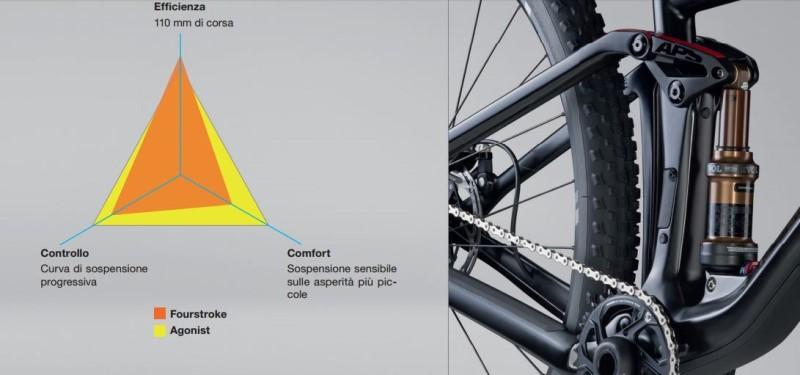BMC Agonist - dettagli tecnici