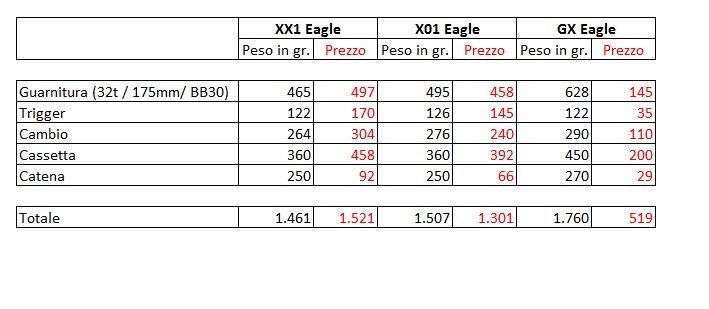 SRAM Eagle confronto pesi e prezzi