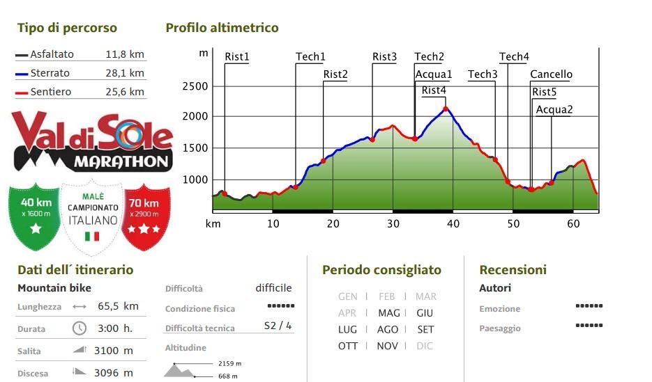 Campionato Italiano Marathon Val di Sole